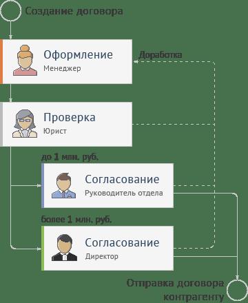 Маршрут согласования документов